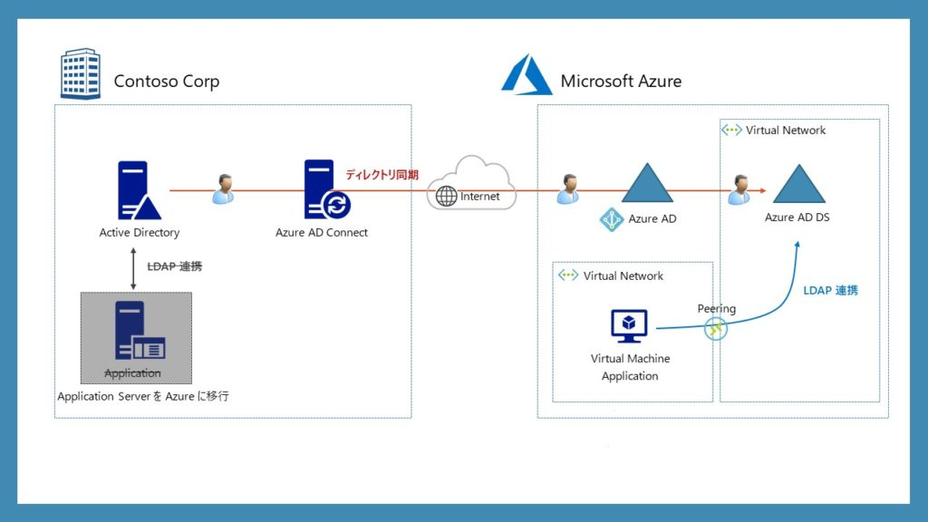 Azure AD Domain Services