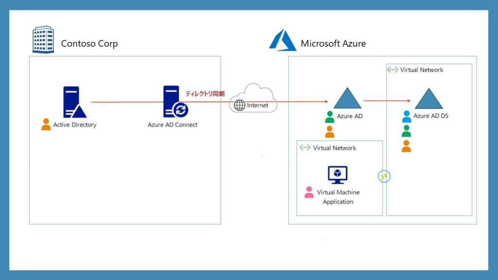 Azure AD Domain Services ユーザー種別